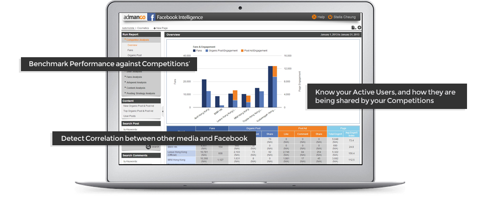 Facebook Intelligence Deliver Tangible Business Results